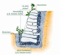 Querschnitt einer Trockensteinmauer