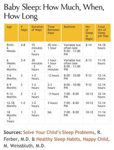 Sleep chart by age ----great baby sleep schedule information including detail on # of day naps, daytime nap duration, and bedtime. Total sleep lines up with new guidelines from National Sleep Foundation. http://newborn-baby-care.us