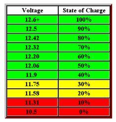 12v battery indicator levels