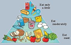 This picture is a very good visual reminder for children what to eat in how much quantity. Putting this in kindergarten classroom where children have their snack/ lunch is a good idea. Even it is a good idea for parents to have the same in the kitchen i.e. on the fridge to remind children. Both the parents and teachers can discuss with children and ask them to check their meals everyday accordingly to develop healthy eating habit.