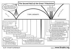 Book of Revelation Timeline Chart - Bing Images