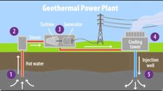 16 Best Geothermal Power Plant images in 2016 | Geothermal energy