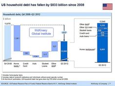 Cool chart showing deleveraging in the US. Them students....