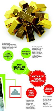 Investing in Gold : Rules and Myth