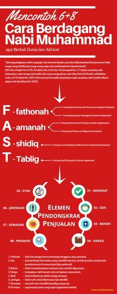 [Infografis] - Cara B erdagang Nabi Muhammad Islamic Qoutes, Islamic Messages, Muslim Quotes, Islam Muslim, Islam Quran, All About Islam, Learn Islam, Prayer Verses, Self Reminder
