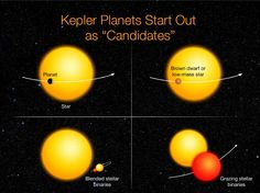 """Kepler Planets Start Out as """"Candidates"""""""