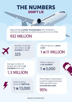 The Numbers Don't Lie - Conquering the Fear of Flying