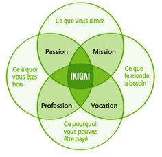 What the heck is Ikigai and what is Strength from Within all about? What Is Strength, Miracle Morning, Burn Out, Positive Attitude, Self Improvement, Self Help, Personal Development, Finding Yourself, Self Esteem