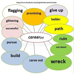 Collocations with the word 'career'.