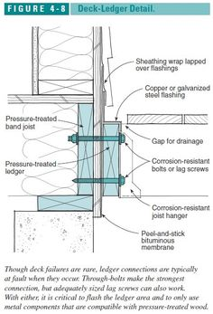 Sketch of flashing details at a deck attachment to building (C) J Wiley Steve Bliss