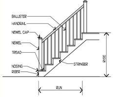 staircase design construction design reference. Black Bedroom Furniture Sets. Home Design Ideas