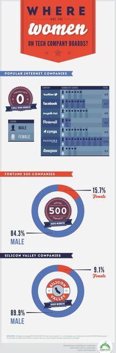 Las mujeres en las cúpulas de las empresas tecnológicas