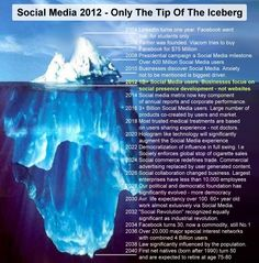 Social Media 2004 - 2040. 2112 is just the tip of the ice berg! With an 8 year background we have a good foundation for some predictions.
