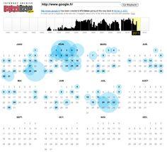 Google : Plus aucune archive internet depuis 7 mois