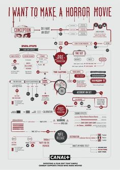 How to Make a Horror Movie -- Four (Goofy) Flowcharts to Guide You Through the Filmmaking Process