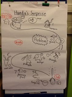 handa's surprise story map - Google Search Teaching Displays, Classroom Displays, Teaching Tools, Talk 4 Writing, Writing Prompts, Handas Surprise, English Phonics, Traditional Tales, Education And Literacy