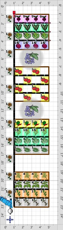 Garden Plans: Dry Gardens (Using Irrigation and Aquaponics). See the full vegetable plant list.