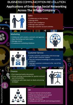 Twintig verschillende manieren waarop social business toegevoegde waarde kan bieden binnen bedrijven.