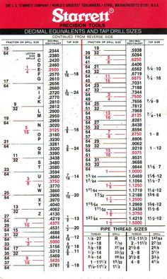 Drilling and Tapping -- Workshop tips for the RC Modeler Tap Chart, Chart Tool, Conversion Chart Math, Math Conversions, Decimal Chart, Drill Bit Sizes, Woodworking Organization, Woodworking Crafts, Welding Training
