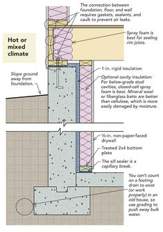 How To Insulate Basement Walls In 2019 Basement