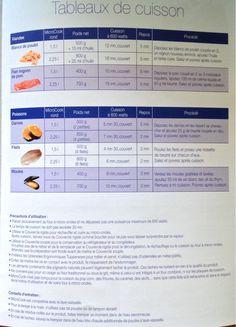Fiche recette: Microcook - Les Macarons à la Chartreuse