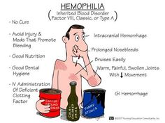 Hemophilia.