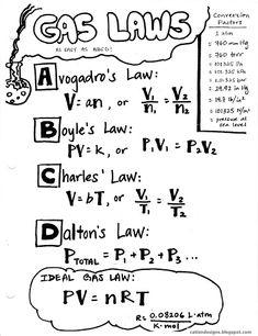 Gas Laws1.jpg görüntüleniyor