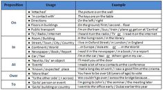 2_Prepositions of Place and Position A English Grammar, English Language, Happy New Year Everyone, Prepositions, Tv On The Radio, Punctuation, Public Transport, Learn English, Transportation