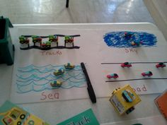 3D Travel Sort... road (land) sea, sky (air) or track...simply hand drawn on poster...DT erasers to sort.... glued one of each on a Mario Brothers candy can, (cut could use wooden block or blank die) the other 2 sides are a Free Pick and Lose a Pick None....can create with many themes....seasons, habitats, regions etc