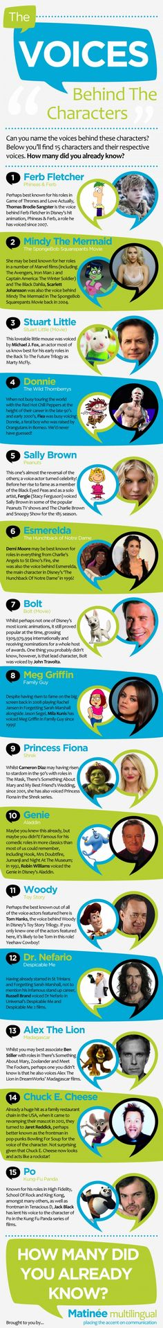 The Voices behind The Characters Infographic #Infographics