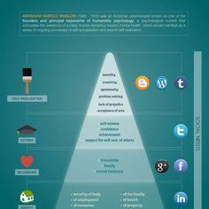 Maslow's Hierarchy of Needs diagram