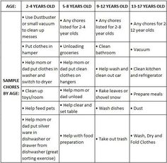 Chores List, children chores, kids chores, chores for kids sorted by age
