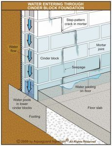 Interior Weeping Tile Perimeter Drainage Systems Aquaguard Injection Waterproofing In 2020 Waterproofing Basement Concrete Block Foundation Cinder Block Walls