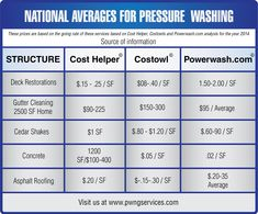 14 Best family pressure !#washing images in 2016 | Pressure
