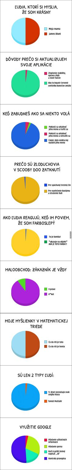 9 pravd ze života | Loupak.cz Jokes Quotes, Memes, Some Jokes, Life Is Good, Funny Animals, Haha, Funny Pictures, Facts, Smile
