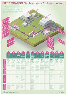 Customer Journey Map. A visual that tries to capture the customer journey of the…