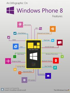Highlighting some of the important and unique Windows Phone 8 features, we have designed an Infographic. Windows Phone 8 is already outselling other mobile operating systems in several counties. Windows Phone, Windows 8, Find My Phone, New Phones, Smart Phones, Start Screen, Phone Store, Kids Corner, Infographic