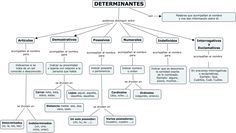 Construyendo el conocimiento: Los diferentes tipos de determinantes Bataille De Verdun, Spanish Grammar, Spanish Classroom, English Class, Fun Math, Vocabulary, Rid, Homeschool, Teaching