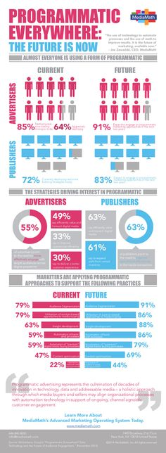 Programmatic_Everywhere Mobile Marketing, Marketing Digital, Online Marketing, Online Advertising, Marketing And Advertising, Effective Marketing Strategies, Digital Data, Future Trends, Info Graphics