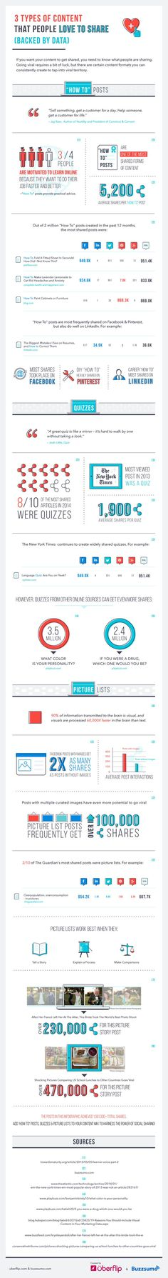 3 Types of Content People Love to Share