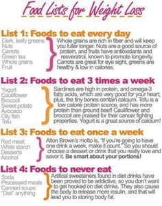 Food Lists  for weight lose.