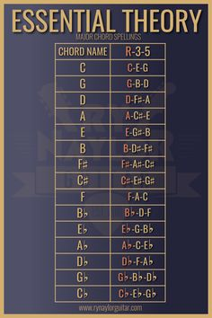 Knowing the spelling of major chords helps with playing chords and inversions on the fretboard, play Guitar Chords Beginner, Guitar Chords For Songs, Music Chords, Bass Guitar Lessons, Jazz Guitar, Music Guitar, Piano Music, Playing Guitar, Music Music