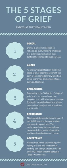 The 5 Stages of Grief & What They Really Mean. Read more on the 5 stages of grief & how to cope with each stage. Grief Counseling, School Counseling, Coaching, Dealing With Grief, Grief Support, Grief Loss, Psychology Facts, Educational Psychology, Developmental Psychology