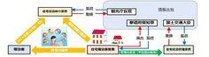 民泊新法が閣議決定、Airbnbなどの民泊サービスは登録制に | TechCrunch Japan