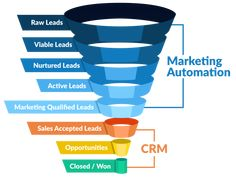 Customer relationship management (CRM) software and marketing automation software are different. At face value, both seem to be the same thing, but they serve distinct purposes. We'll help you differentiate between the two. Marketing Automation, Marketing Software, Marketing Tools, Business Marketing, Digital Marketing, Social Marketing, Marketing Plan, Online Marketing, Flow Chart Design