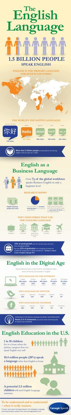 English Language is The Primary Language For Over 50 Countries (Infographic)