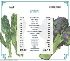 Kale has been height of foodie fashion for a while now, but broccoli contains fewer calories and just as much fibre and protein and is half the price. Kale however, does contain around 30 times more vitamin A #plantbased #diet #health