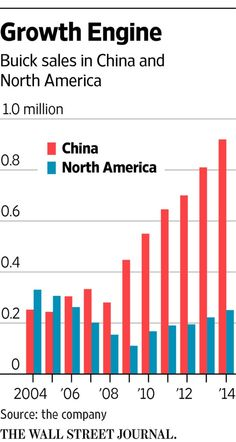 General Motors is shifting gears in China by planning to export a Buick SUV to the U.S. http://on.wsj.com/1WWy4b5