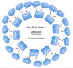 Diagram of seating and rotation schedule for an inner/outer circle type of Socratic Seminar.