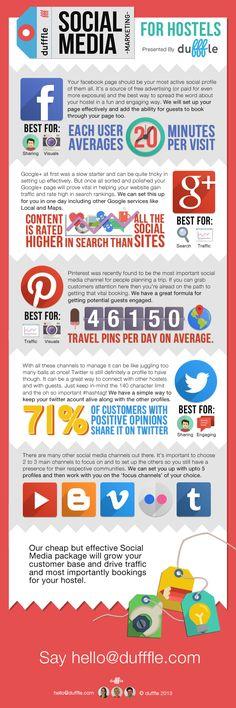Social Media Marketing para hostales #infografia  #socialmedia #turismo